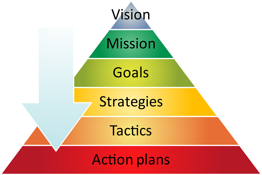 mission vision social responsibility strategic planning Find all the strategic planning terms and definitions here to help you  everyone's talking corporate social responsibility,  mission / vision: strategic.
